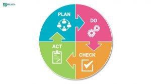 Plan - Do - Check - Action