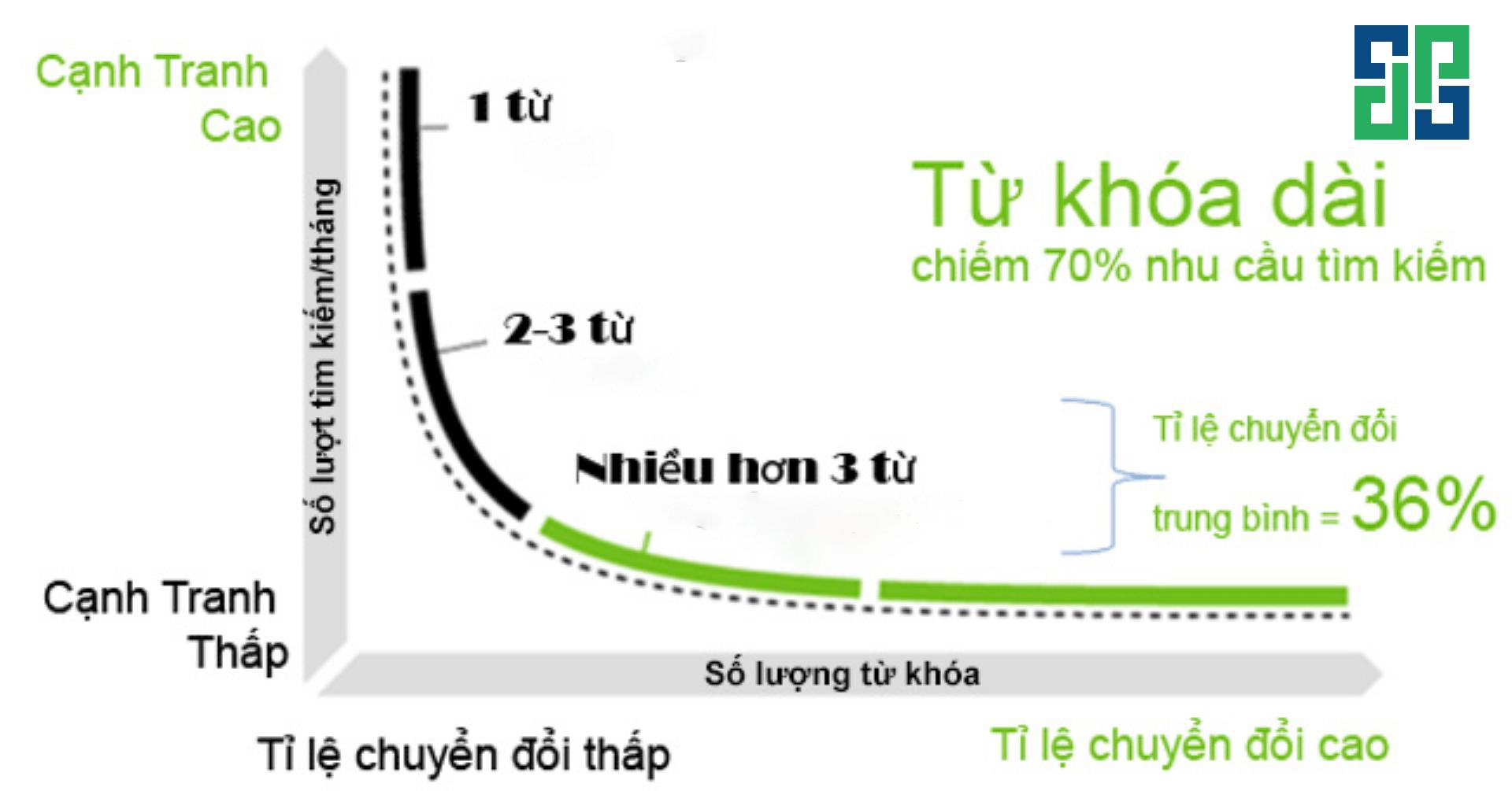 Từ khóa dài có tỉ lệ chuyển đổi cao hơn từ khóa ngắn